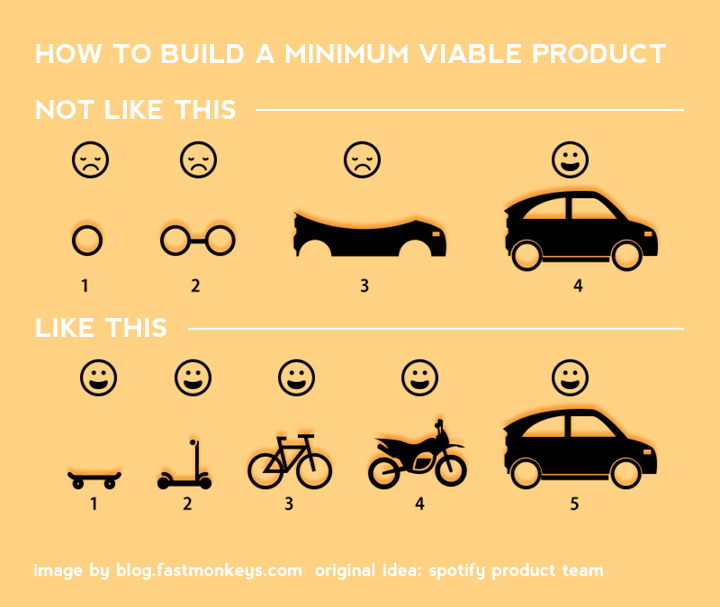 Your ultimate guide to minimum viable product great for Minimum viable product template